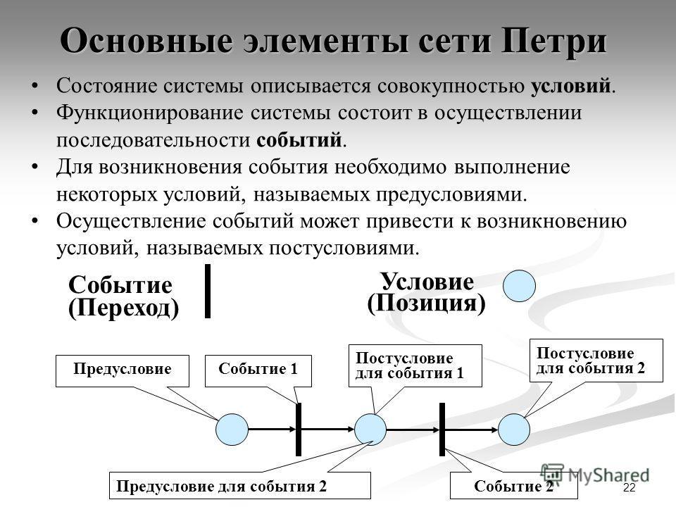 22 Основные элементы сети Петри Условие (Позиция) Событие (Переход) Состояние системы описывается совокупностью условий. Функционирование системы состоит в осуществлении последовательности событий. Для возникновения события необходимо выполнение неко