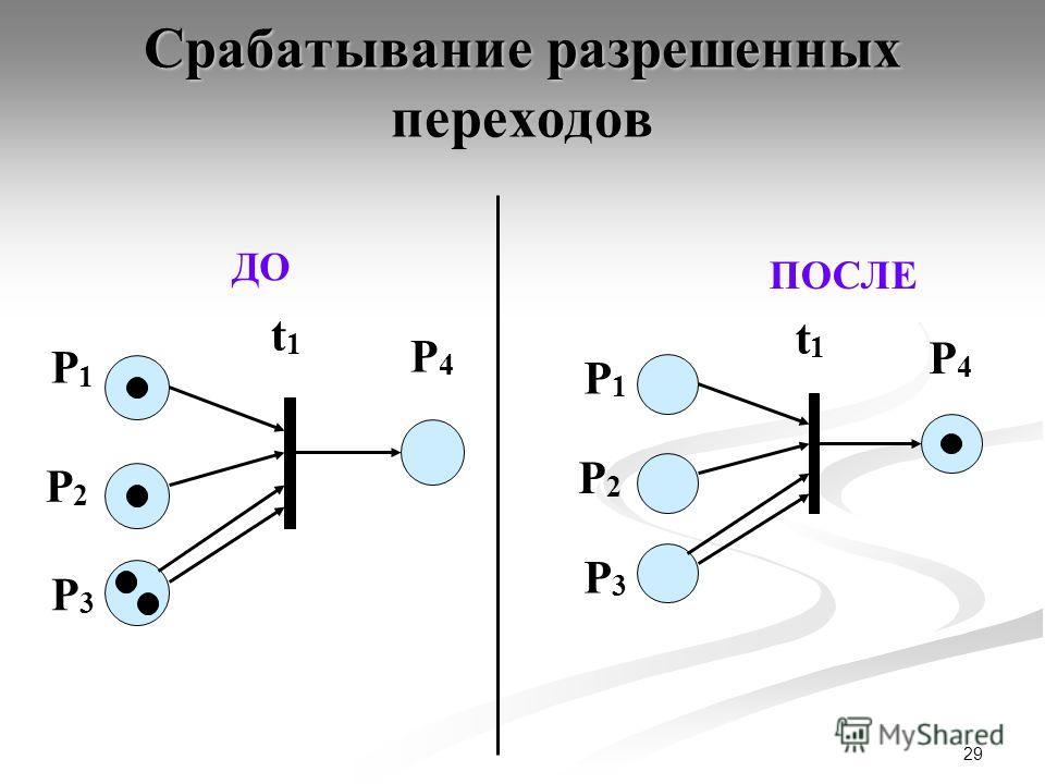 29 Срабатывание разрешенных переходов P4P4 P1P1 t1t1 P2P2 P3P3 ДО P4P4 P1P1 t1t1 P2P2 P3P3 ПОСЛЕ