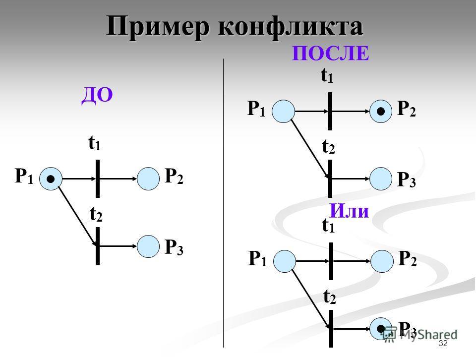 32 Пример конфликта P1P1 P2P2 t1t1 P3P3 t2t2 P1P1 P2P2 t1t1 P3P3 t2t2 P1P1 P2P2 t1t1 P3P3 t2t2 ДО ПОСЛЕ Или