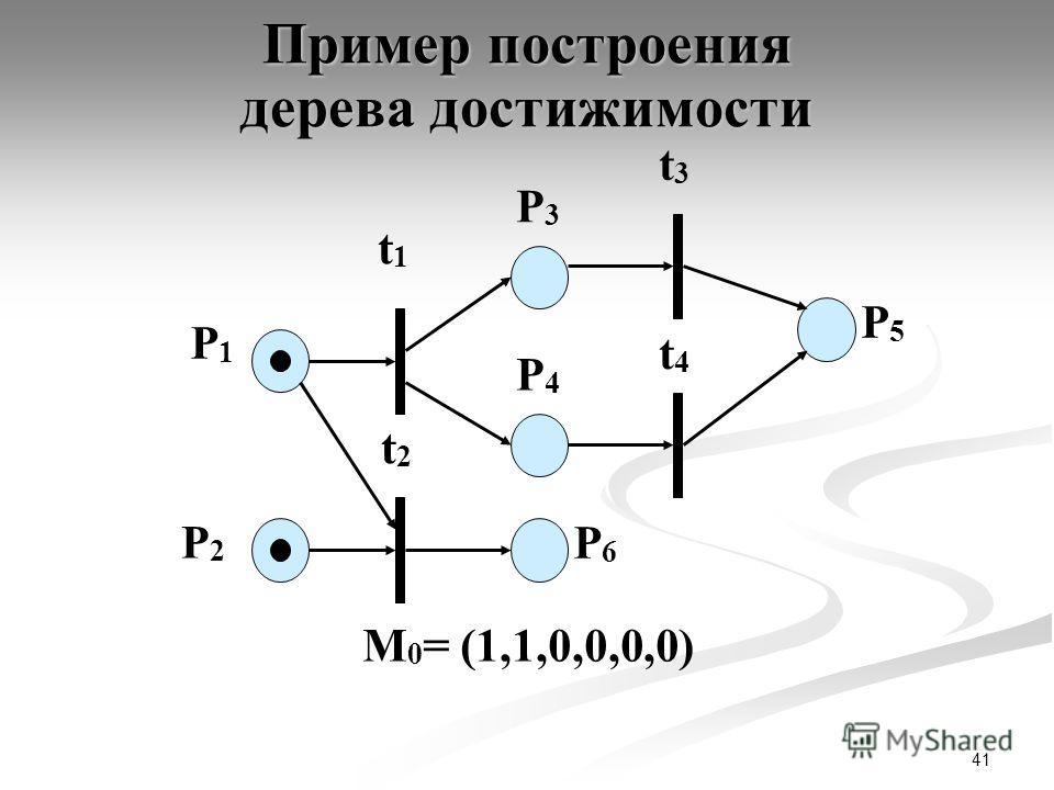 41 P1P1 P2P2 t1t1 P3P3 t2t2 t3t3 t4t4 P4P4 P6P6 P5P5 М 0 = (1,1,0,0,0,0) Пример построения дерева достижимости