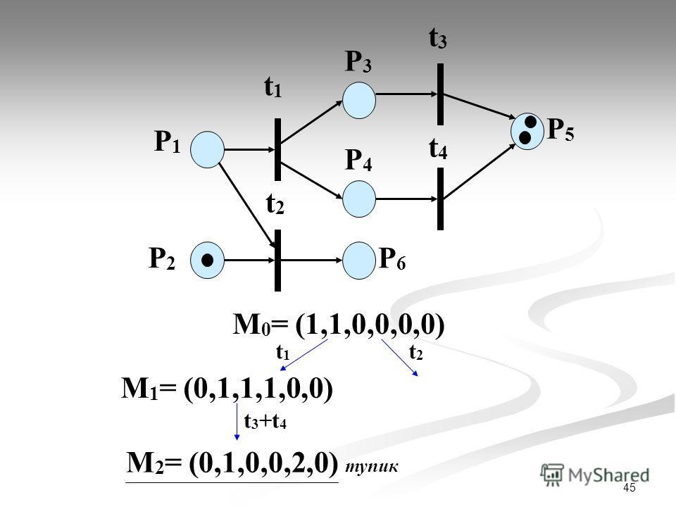 45 P1P1 P2P2 t1t1 P3P3 t2t2 t3t3 t4t4 P4P4 P6P6 P5P5 М 0 = (1,1,0,0,0,0) t1t1 t2t2 М 1 = (0,1,1,1,0,0) t 3 +t 4 М 2 = (0,1,0,0,2,0) тупик