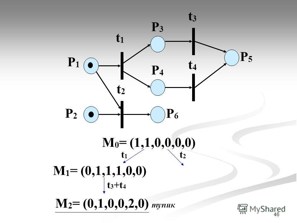 46 P1P1 P2P2 t1t1 P3P3 t2t2 t3t3 t4t4 P4P4 P6P6 P5P5 М 0 = (1,1,0,0,0,0) t1t1 t2t2 М 1 = (0,1,1,1,0,0) t 3 +t 4 М 2 = (0,1,0,0,2,0) тупик