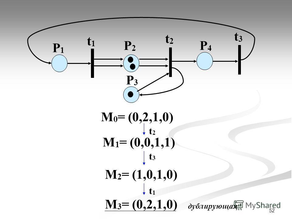 52 М 0 = (0,2,1,0) P1P1 t1t1 P2P2 t2t2 t3t3 P3P3 P4P4 t2t2 М 1 = (0,0,1,1) t3t3 М 2 = (1,0,1,0) t1t1 М 3 = (0,2,1,0) дублирующая