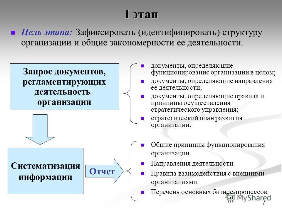 7 I этап Цель этапа: Зафиксировать (идентифицировать) структуру организации и общие закономерности ее деятельности. Цель этапа: Зафиксировать (идентифицировать) структуру организации и общие закономерности ее деятельности. Запрос документов, регламен