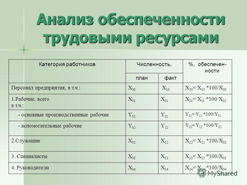 Анализ обеспеченности трудовыми ресурсами Категория работниковЧисленность,%, обеспечен- ности планфакт Персонал предприятия, в т.ч.:X 00 X 10 X 20 = X 10 *100/X 00 1.Рабочие, всего в т.ч.: X 01 X 11 X 21 = X 11 *100/X 01 - основные производственные р