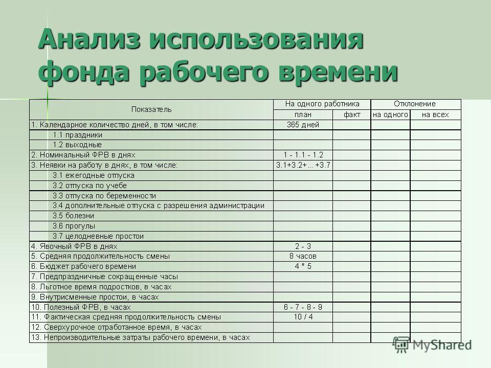 Анализ использования фонда рабочего времени
