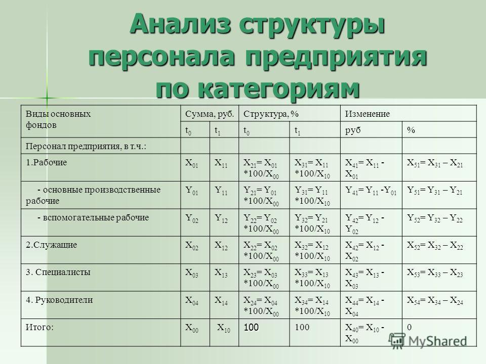 Анализ структуры персонала предприятия по категориям Виды основных фондов Сумма, руб.Структура, %Изменение t0t0 t1t1 t0t0 t1t1 руб% Персонал предприятия, в т.ч.: 1.РабочиеX 01 X 11 X 21 = X 01 *100/X 00 X 31 = X 11 *100/X 10 X 41 = X 11 - X 01 X 51 =