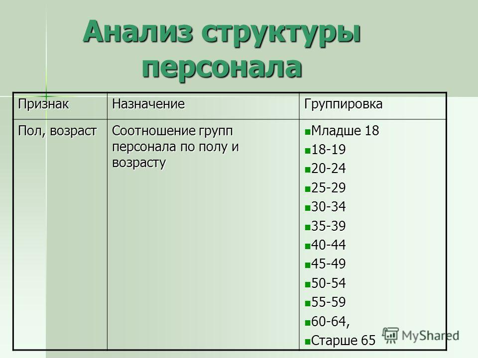Анализ структуры персонала ПризнакНазначениеГруппировка Пол, возраст Соотношение групп персонала по полу и возрасту Младше 18 Младше 18 18-19 18-19 20-24 20-24 25-29 25-29 30-34 30-34 35-39 35-39 40-44 40-44 45-49 45-49 50-54 50-54 55-59 55-59 60-64,