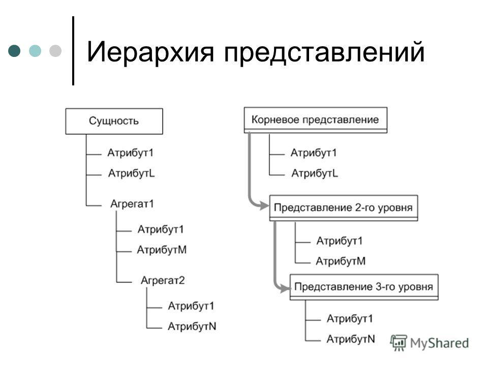 Иерархия представлений
