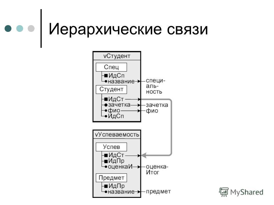 Иерархические связи