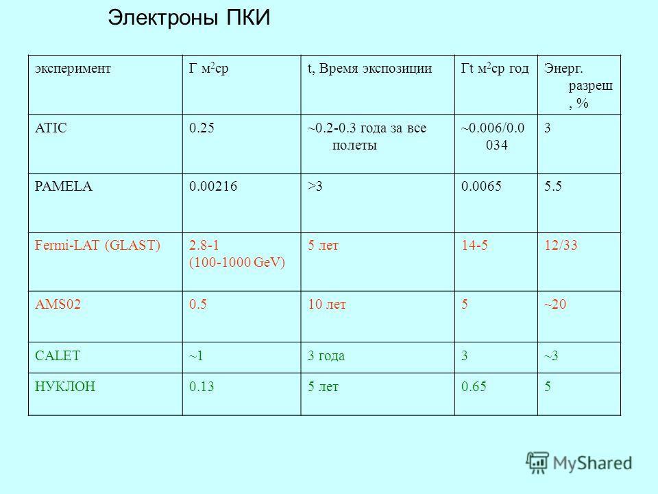 Электроны ПКИ экспериментГ м 2 срt, Время экспозицииГt м 2 ср годЭнерг. разреш, % ATIC0.25~0.2-0.3 года за все полеты ~0.006/0.0 034 3 PAMELA0.00216>30.00655.5 Fermi-LAT (GLAST)2.8-1 (100-1000 GeV) 5 лет14-512/33 AMS020.510 лет5~20 CALET~13 года3~3 Н