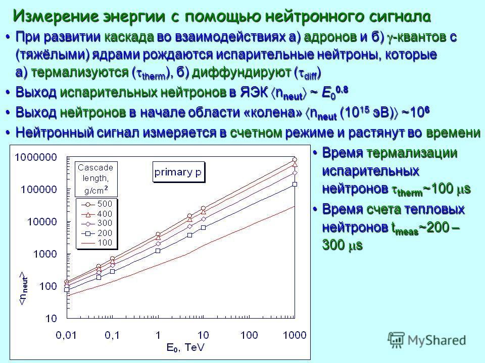 Измерение энергии с помощью нейтронного сигнала Измерение энергии с помощью нейтронного сигнала При развитии каскада во взаимодействиях а) адронов и б) -квантов с (тяжёлыми) ядрами рождаются испарительные нейтроны, которые а) термализуются ( therm ),