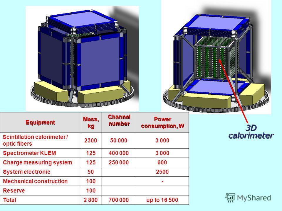 3D calorimeter Equipment Mass, kg Channel number Power consumption, W Scintillation calorimeter / optic fibers 230050 0003 000 Spectrometer KLEM125400 0003 000 Charge measuring system125250 000600 System electronic502500 Mechanical construction100- R