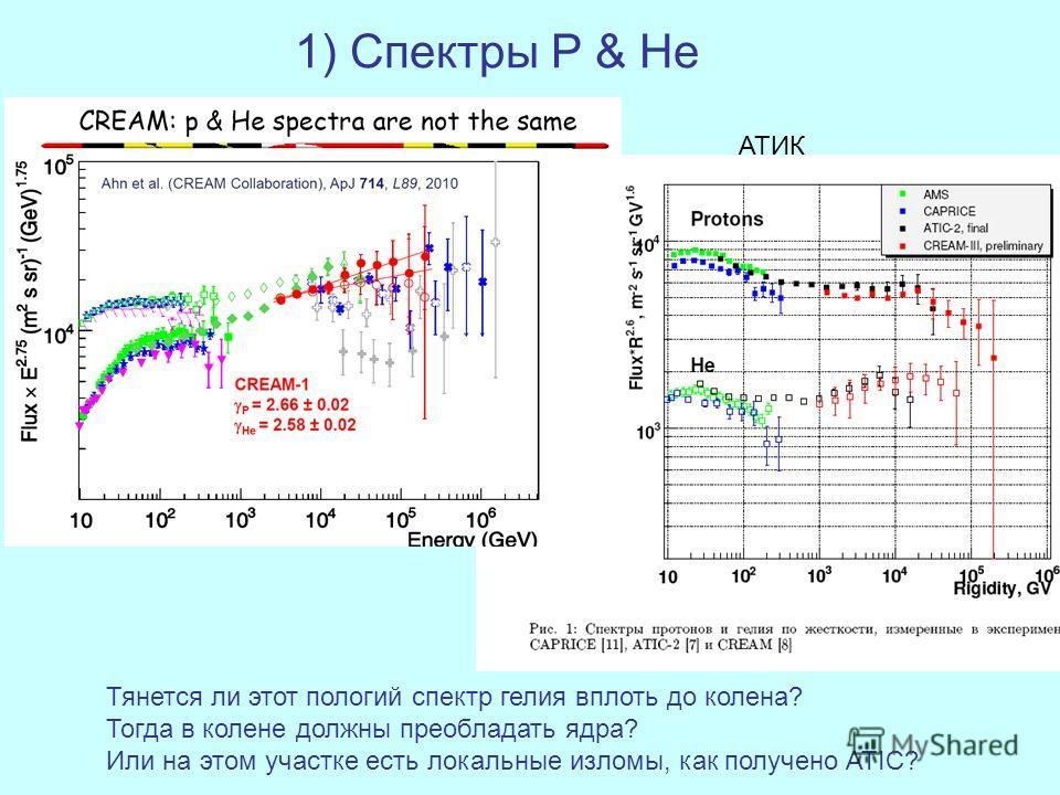 1) Спектры P & He АТИК Тянется ли этот пологий спектр гелия вплоть до колена? Тогда в колене должны преобладать ядра? Или на этом участке есть локальные изломы, как получено ATIC?