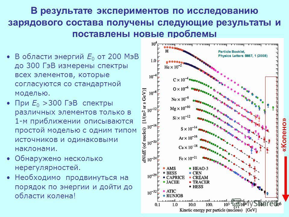 В результате экспериментов по исследованию зарядового состава получены следующие результаты и поставлены новые проблемы В области энергий E 0 от 200 МэВ до 300 ГэВ измерены спектры всех элементов, которые согласуются со стандартной моделью. При E 0 >