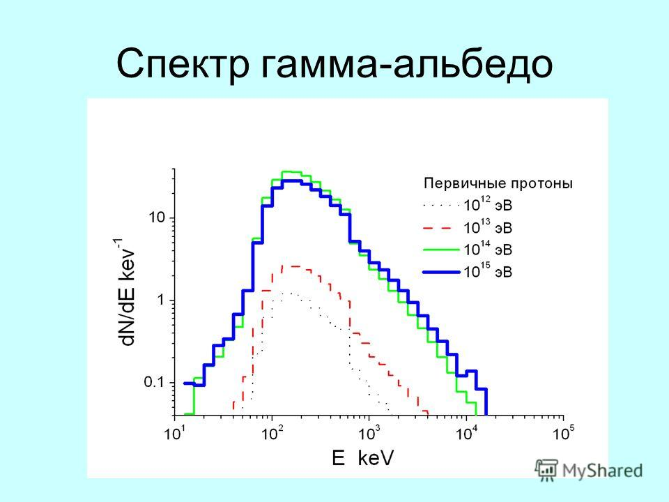 Спектр гамма-альбедо