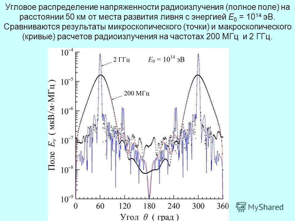 Угловое распределение напряженности радиоизлучения (полное поле) на расстоянии 50 км от места развития ливня с энергией Е 0 = 10 14 эВ. Сравниваются результаты микроскопического (точки) и макроскопического (кривые) расчетов радиоизлучения на частотах