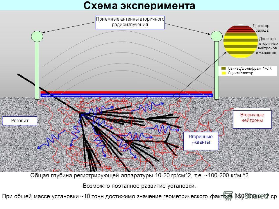 Схема эксперимента Вторичные γ- кванты Вторичные нейтроны Приемные антенны вторичного радиоизлучения Реголит Детектор заряда Детектор вторичных нейтронов и γ- квантов Свинец/Вольфрам 1 ÷2 λ Сцинтиллятор Общая глубина регистрирующей аппаратуры 10-20 г