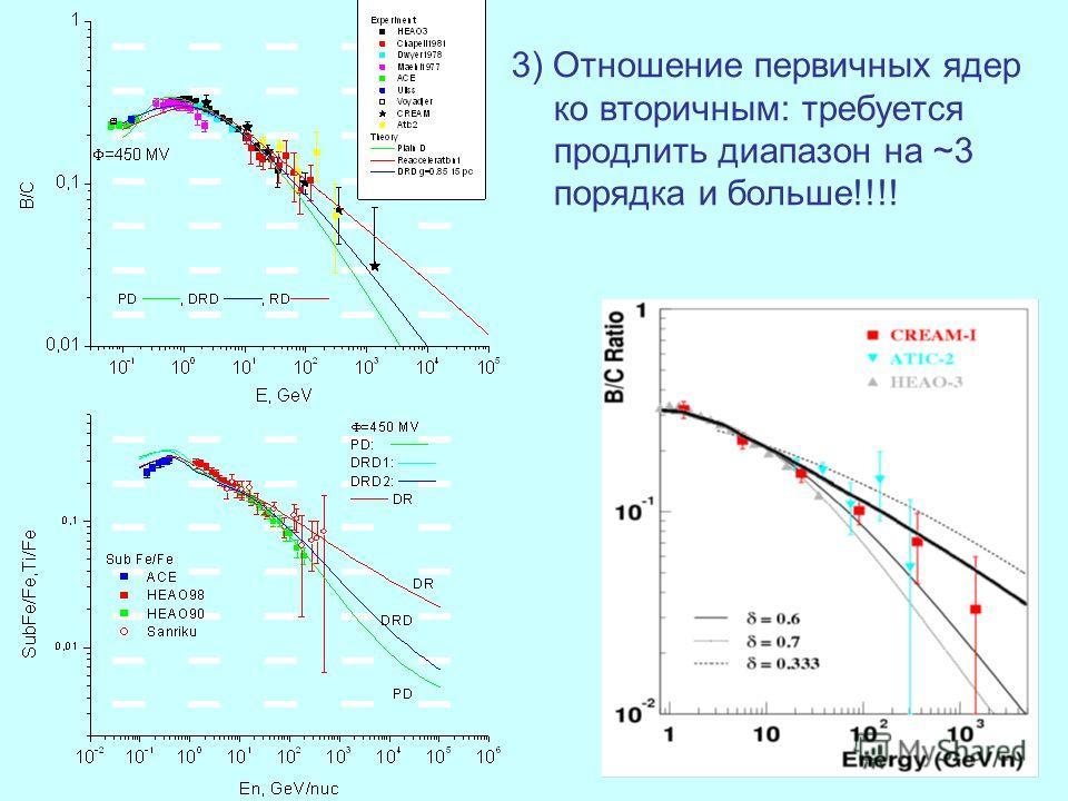3) Отношение первичных ядер ко вторичным: требуется продлить диапазон на ~3 порядка и больше!!!!