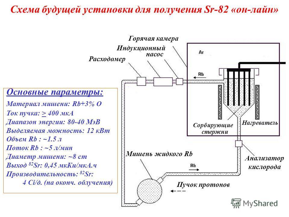 Схема будущей установки для получения Sr-82 «он-лайн» Мишень жидкого Rb Анализатор кислорода Расходомер Индукционный Горячая камера Сорбирующие Основные параметры: Материал мишени: Rb+3% O Ток пучка: > 400 мкA Диапазон энергии: 80-40 МэВ Выделяемая м