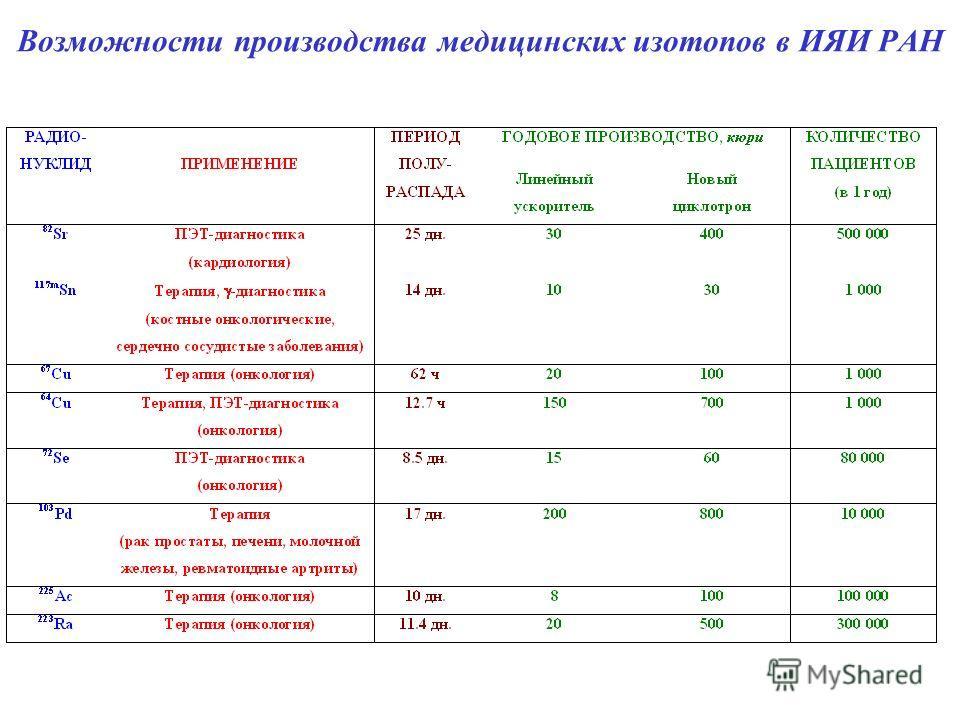 Возможности производства медицинских изотопов в ИЯИ РАН