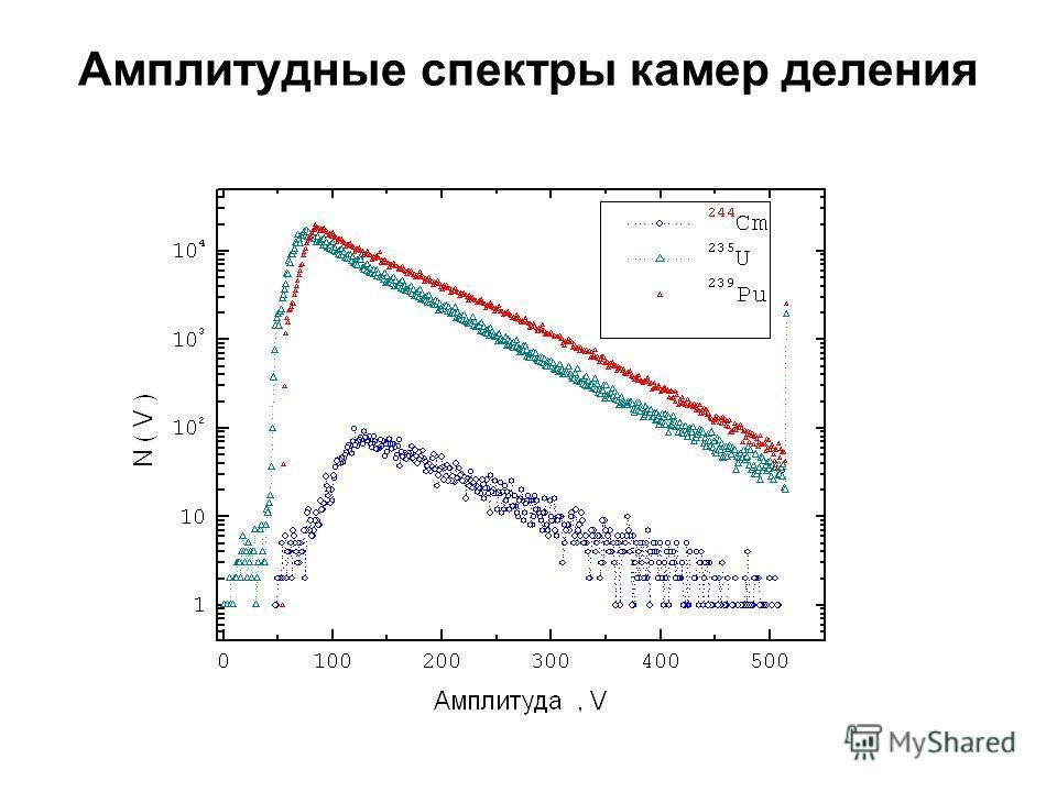 Амплитудные спектры камер деления