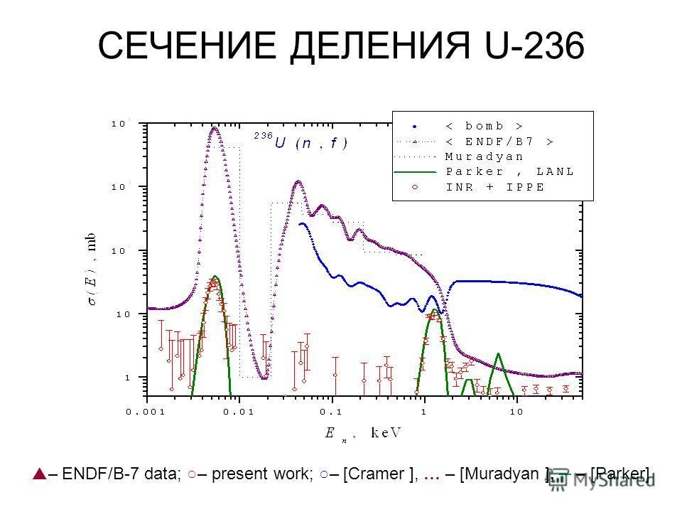СЕЧЕНИЕ ДЕЛЕНИЯ U-236 – ENDF/B-7 data; – present work; – [Cramer ], … – [Muradyan ], – [Parker]