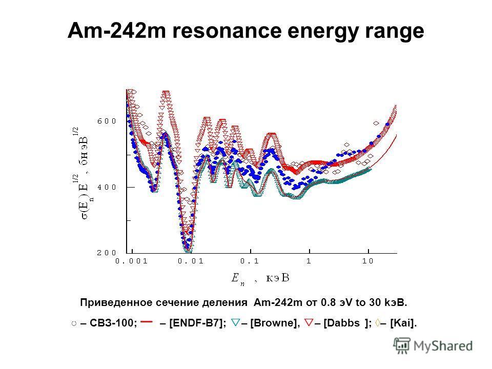 Am-242m resonance energy range Приведенное сечение деления Am-242m от 0.8 эV to 30 kэВ. – СВЗ-100; – [ENDF-B7]; – [Browne], – [Dabbs ]; – [Kai].