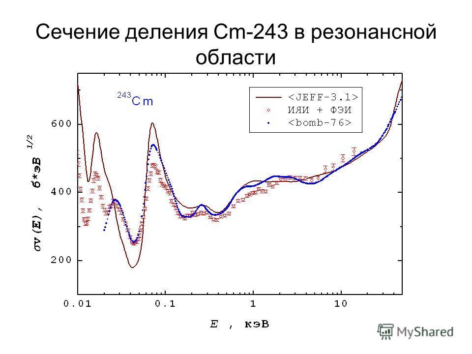 Сечение деления Сm-243 в резонансной области