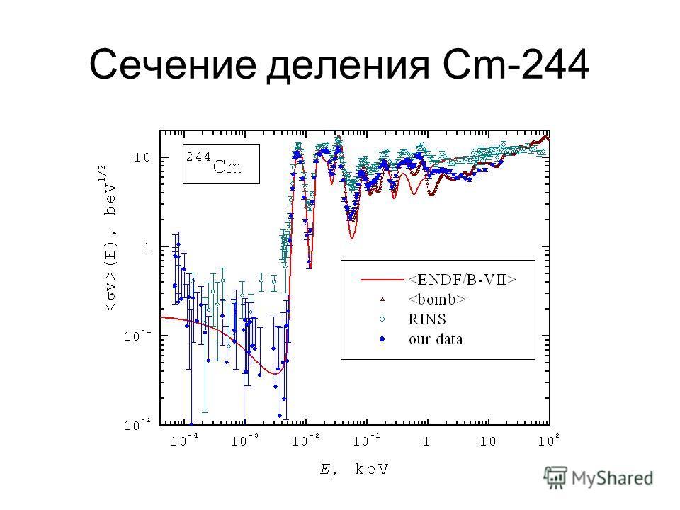 Сечение деления Сm-244