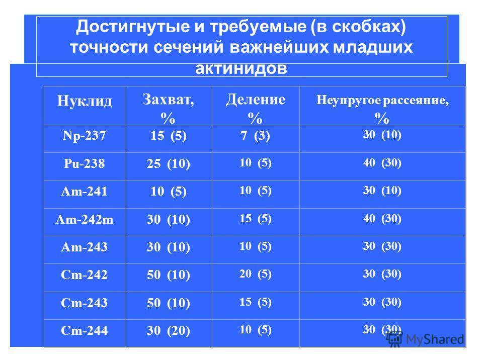 Достигнутые и требуемые (в скобках) точности сечений важнейших младших актинидов Нуклид Захват, % Деление % Неупругое рассеяние, % Np-23715 (5)7 (3) 30 (10) Pu-23825 (10) 10 (5)40 (30) Am-24110 (5) 30 (10) Am-242m30 (10) 15 (5)40 (30) Am-24330 (10) 1