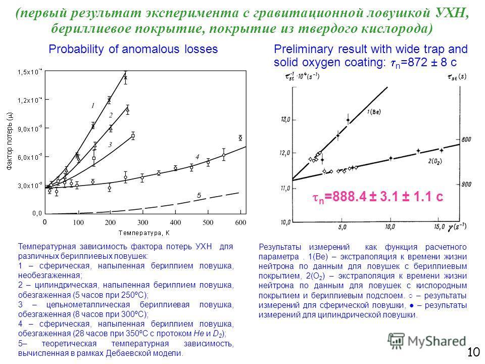 10 (первый результат эксперимента с гравитационной ловушкой УХН, бериллиевое покрытие, покрытие из твердого кислорода) Температурная зависимость фактора потерь УХН для различных бериллиевых ловушек: 1 – сферическая, напыленная бериллием ловушка, необ