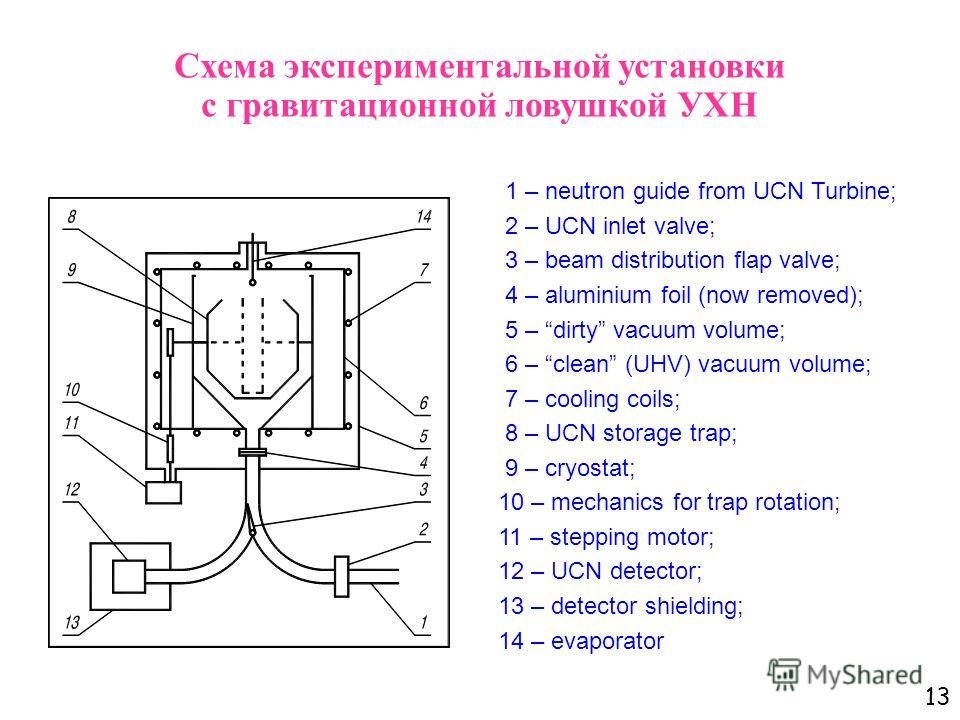 13 1 – neutron guide from UCN Turbine; 2 – UCN inlet valve; 3 – beam distribution flap valve; 4 – aluminium foil (now removed); 5 – dirty vacuum volume; 6 – clean (UHV) vacuum volume; 7 – cooling coils; 8 – UCN storage trap; 9 – cryostat; 10 – mechan
