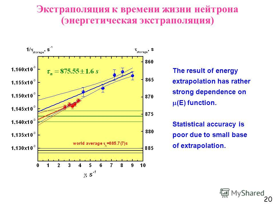 20 The result of energy extrapolation has rather strong dependence on (E) function. Statistical accuracy is poor due to small base of extrapolation. Экстраполяция к времени жизни нейтрона (энергетическая экстраполяция)