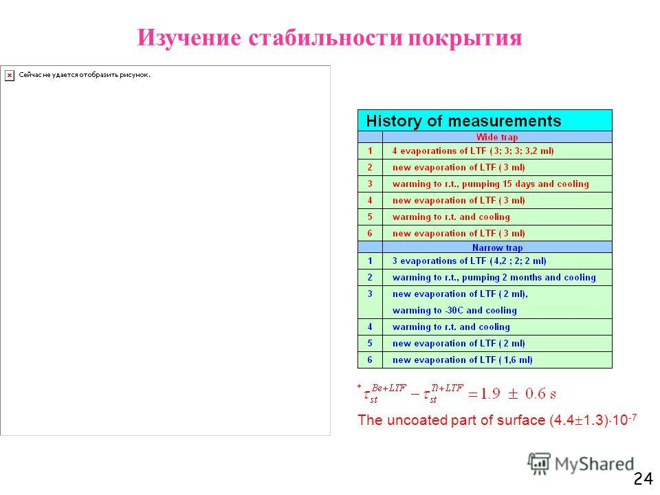 24 The uncoated part of surface (4.4 1.3) 10 -7 Изучение стабильности покрытия