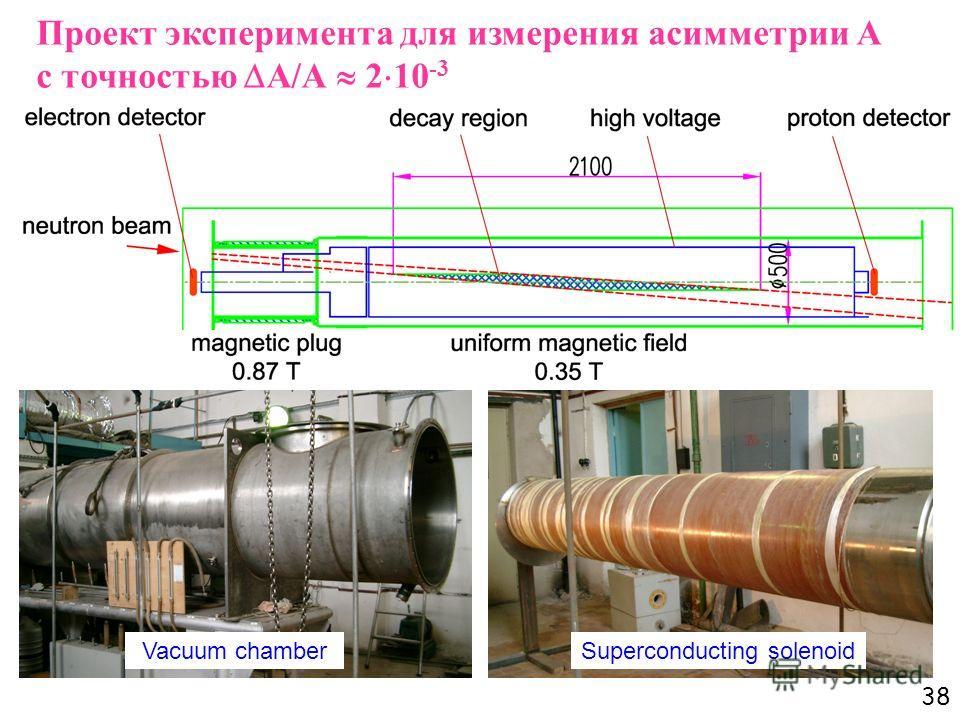 38 Проект эксперимента для измерения асимметрии А с точностью А/А 2 10 -3 Vacuum chamberSuperconducting solenoid