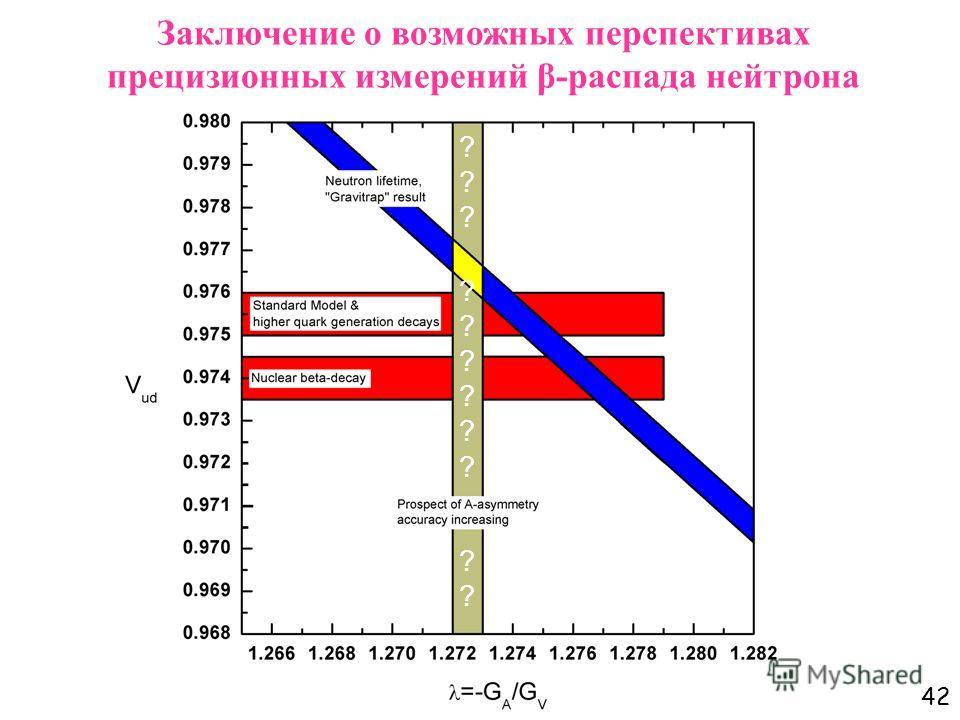 42 ?????????????????????? Заключение о возможных перспективах прецизионных измерений β-распада нейтрона