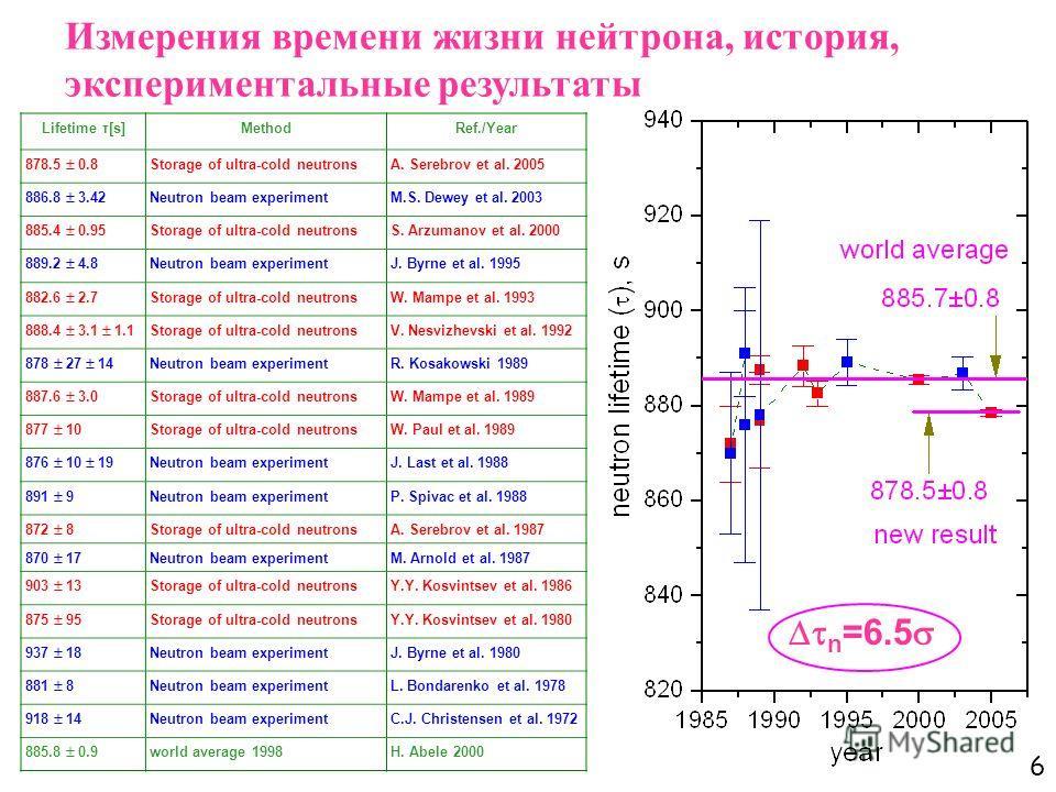 6 Измерения времени жизни нейтрона, история, экспериментальные результаты Lifetime τ[s]MethodRef./Year 878.5 0.8 Storage of ultra-cold neutronsA. Serebrov et al. 2005 886.8 3.42 Neutron beam experimentM.S. Dewey et al. 2003 885.4 0.95 Storage of ultr