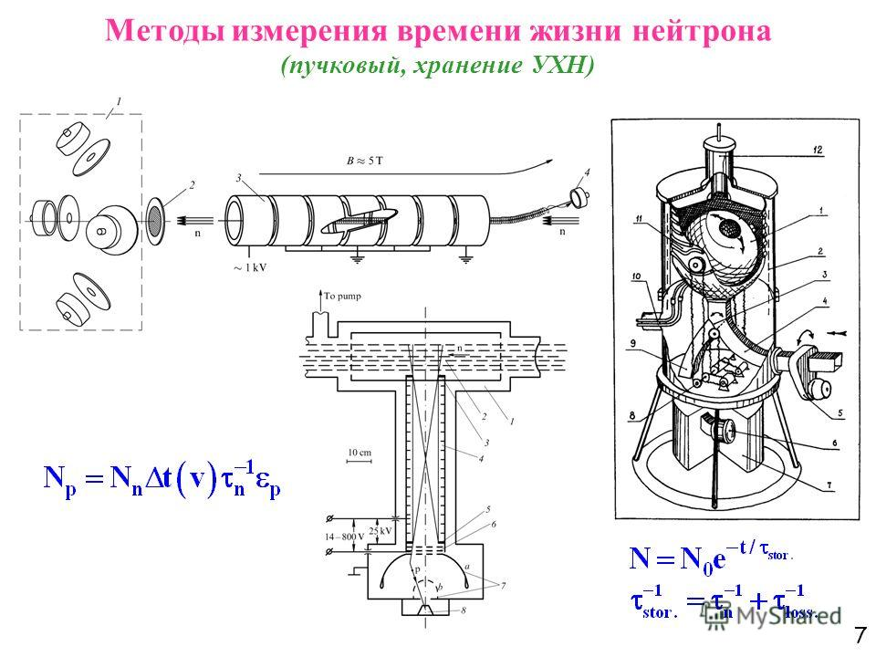 7 Методы измерения времени жизни нейтрона (пучковый, хранение УХН)