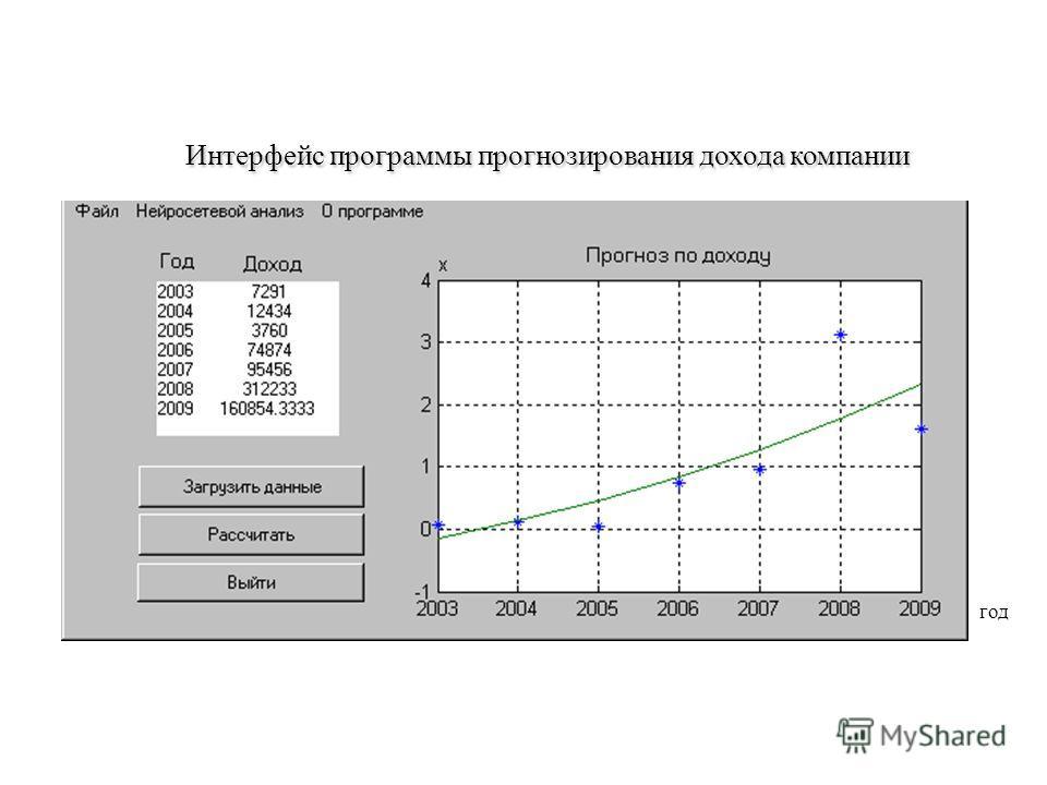 Интерфейс программы прогнозирования дохода компании год
