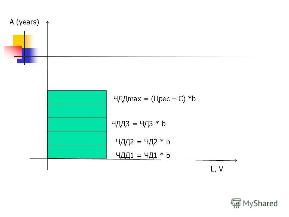 ЧДД1 = ЧД1 * b ЧДД2 = ЧД2 * b ЧДД3 = ЧД3 * b ЧДДmax = (Црес – С) *b A (years) L, V