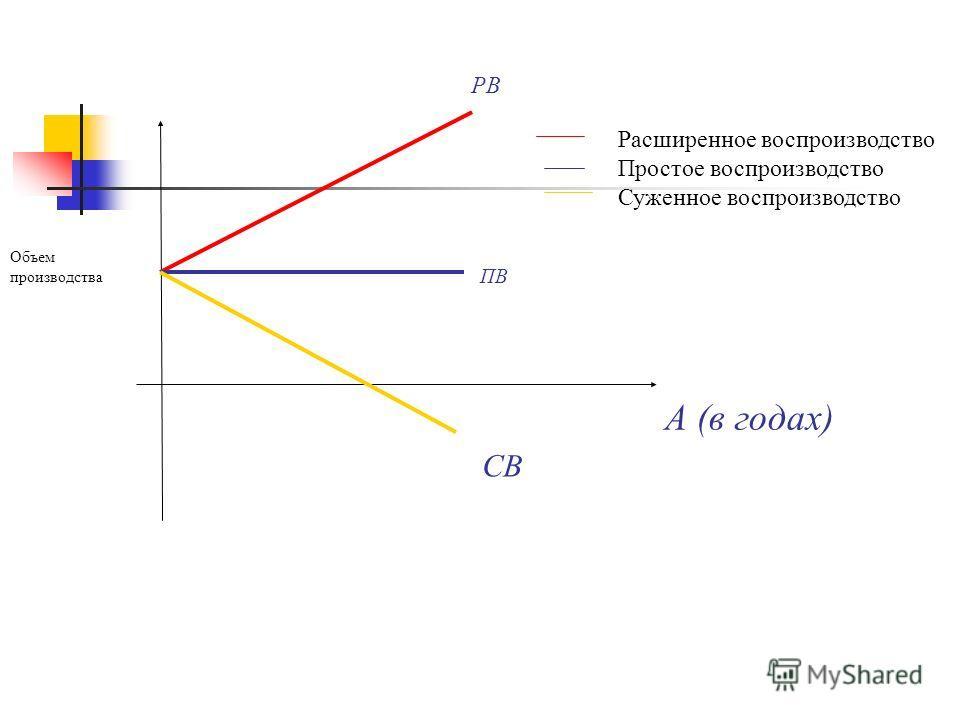 Объем производства Расширенное воспроизводство Простое воспроизводство Суженное воспроизводство РВ ПВ СВ А (в годах)
