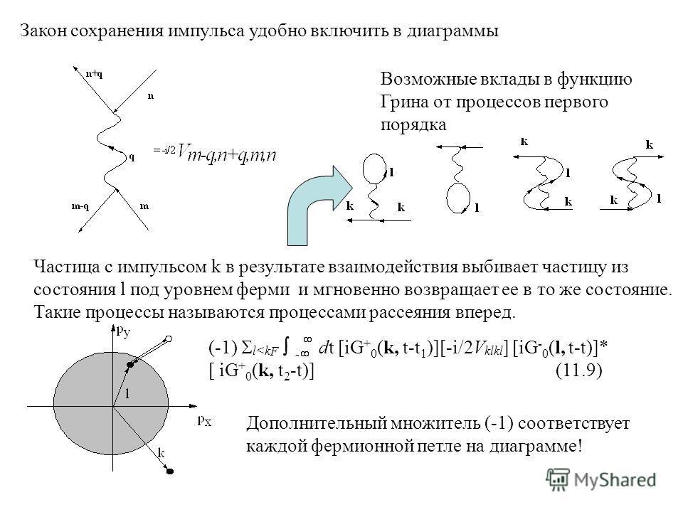 Закон сохранения импульса удобно включить в диаграммы Возможные вклады в функцию Грина от процессов первого порядка Частица с импульсом k в результате взаимодействия выбивает частицу из состояния l под уровнем ферми и мгновенно возвращает ее в то же