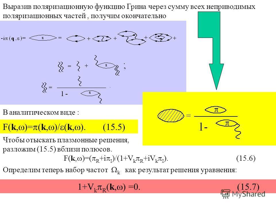 Выразив поляризационную функцию Грина через сумму всех неприводимых поляризационных частей, получим окончательно В аналитическом виде : F(k, )= (k, )/ (k, ). (15.5) Чтобы отыскать плазмонные решения, разложим (15.5) вблизи полюсов. F(k, )=( R +i I )/