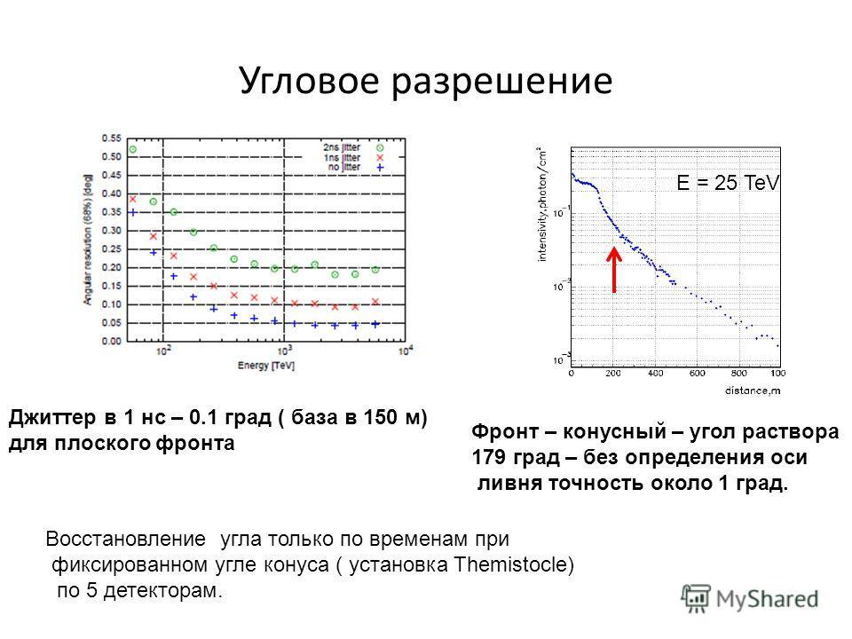 Угловое разрешение Джиттер в 1 нс – 0.1 град ( база в 150 м) для плоского фронта Фронт – конусный – угол раствора 179 град – без определения оси ливня точность около 1 град. E = 25 TeV Восстановление угла только по временам при фиксированном угле кон