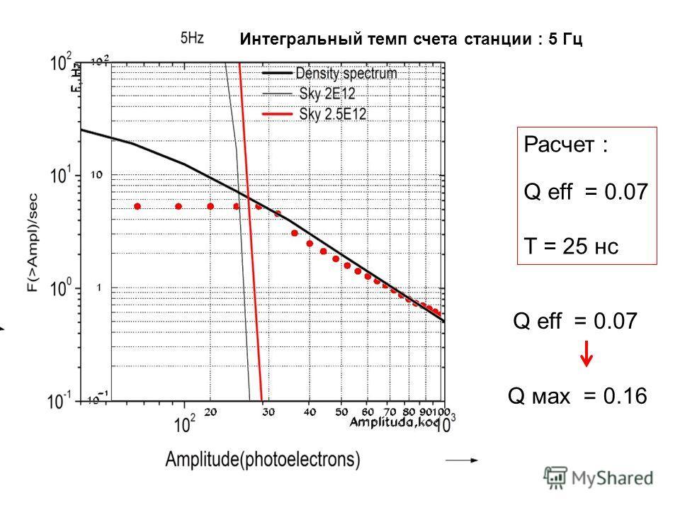 Интегральный темп счета станции : 5 Гц Расчет : Q eff = 0.07 T = 25 нс Q eff = 0.07 Q мах = 0.16