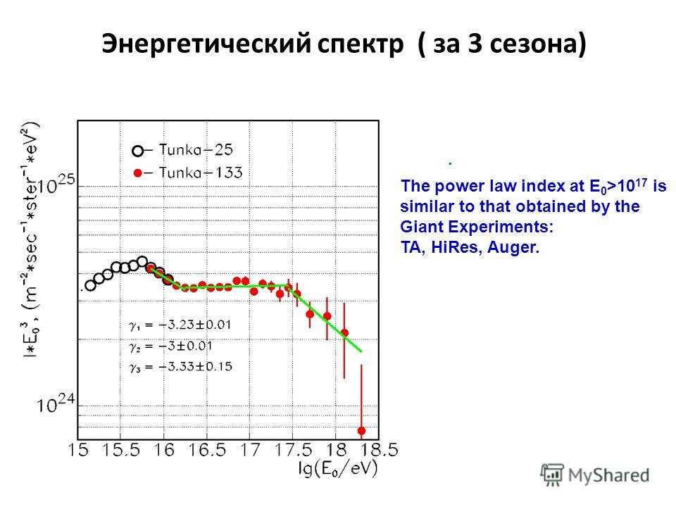 Энергетический спектр ( за 3 сезона). The power law index at E 0 >10 17 is similar to that obtained by the Giant Experiments: TA, HiRes, Auger.
