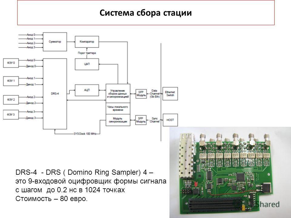 Система сбора стации DRS-4 - DRS ( Domino Ring Sampler) 4 – это 9-входовой оцифровщик формы сигнала с шагом до 0.2 нс в 1024 точках Стоимость – 80 евро.