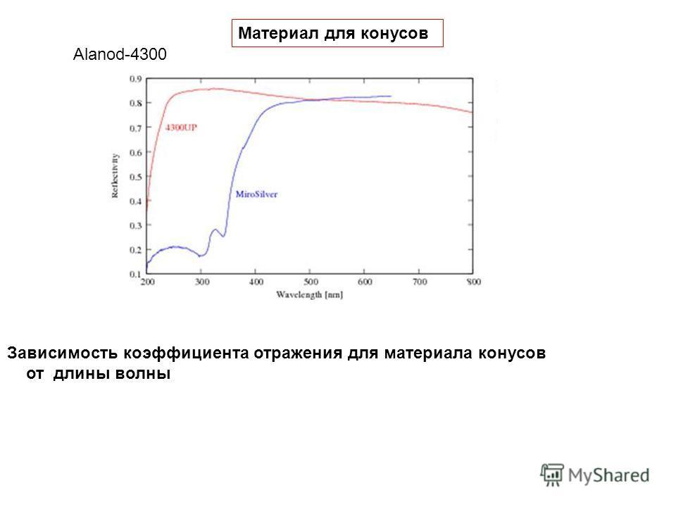 Зависимость коэффициента отражения для материала конусов от длины волны Alanod-4300 Материал для конусов