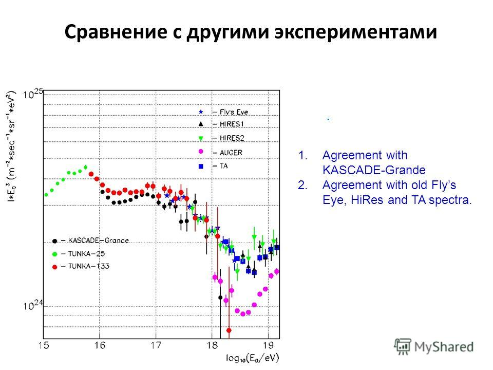 Сравнение с другими экспериментами. 1.Agreement with KASCADE-Grande 2.Agreement with old Flys Eye, HiRes and TA spectra.